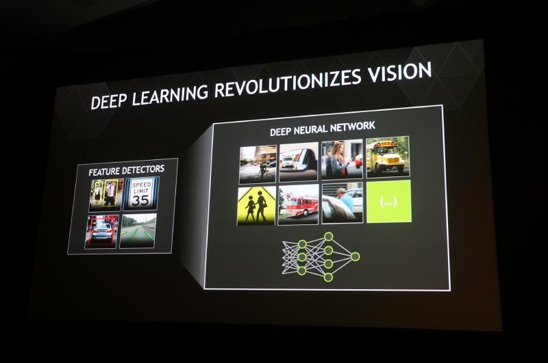 NVIDIAの深層学習の研究を実際の製品へ応用し、自動車が自分で学習して認識率を高めたりという機能が実現される