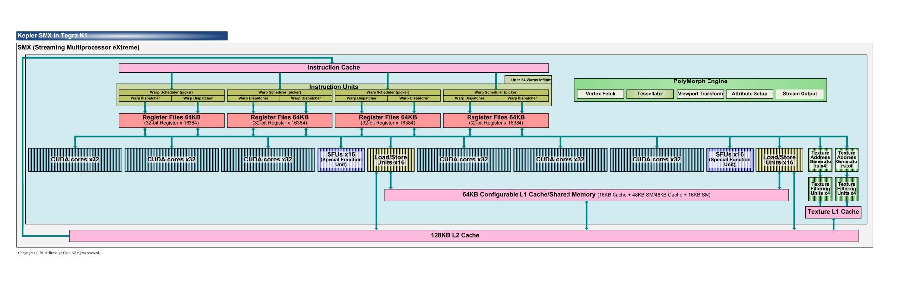 "Tegra K1に搭載されたKepler GPUコアのSM(PDF版は<span class=""img-inline raw""><a href=""/video/pcw/docs/683/434/p07.pdf"" ipw_status=""1"" ipw_linktype=""filelink_raw"" class=""resource"">こちら</a></span>)"