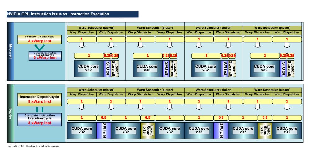 "KeplerとMaxwellの命令発行と実行ユニットの比率(PDF版は<span class=""img-inline raw""><a href=""/video/pcw/docs/683/434/p10.pdf"" ipw_status=""1"" ipw_linktype=""filelink_raw"" class=""resource"">こちら</a></span>)"