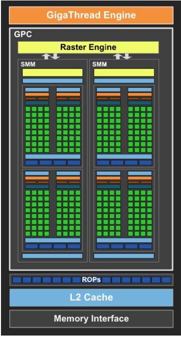 2 SMで構成されるTegra X1のMaxwellコア