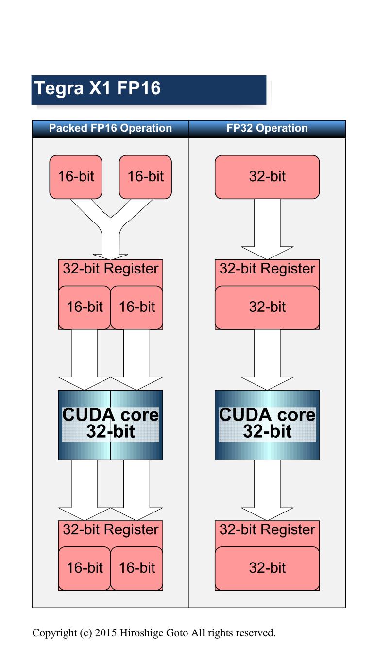 "16-bit浮動小数点演算データを2個パックにして実行する新しい実行モード(PDF版は<span class=""img-inline raw""><a href=""/video/pcw/docs/683/434/p16.pdf"" ipw_status=""1"" ipw_linktype=""filelink_raw"" class=""resource"">こちら</a></span>)"
