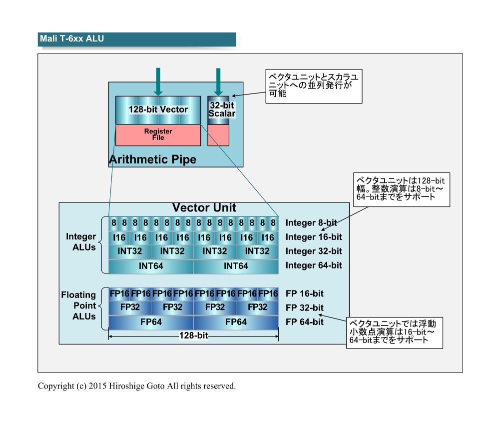 "ARMのMali T600系のALUは128-bit幅のSIMDになっており、FP16に分割可能(PDF版は<span class=""img-inline raw""><a href=""/video/pcw/docs/683/434/p17.pdf"" ipw_status=""1"" ipw_linktype=""filelink_raw"" class=""resource"">こちら</a></span>)"