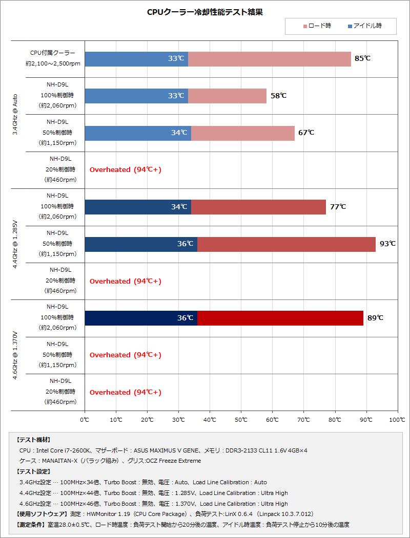 【グラフ】テスト結果