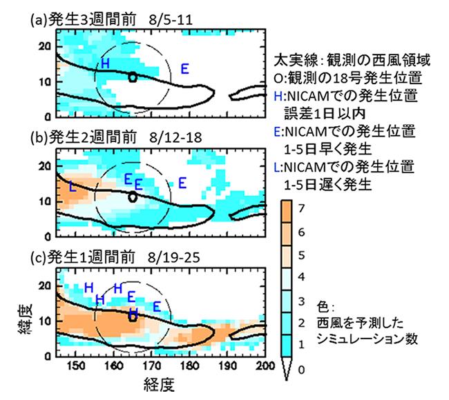 台風18号発生直前3日間で平均した、高度約1,500mで観測された西風領域(黒実線)と発生約3週間前(上段)、約2週間前(中段)、約1週間前(下段)を初期値とする7本のシミュレーションのうち、西風を予測したものの数(色)。Oは観測された台風18号の発生位置。H、E、Lはシミュレーションで発生した台風18号の位置とタイミング(それぞれ誤差1日以内、1-5日早い、1-5日遅い)を示す