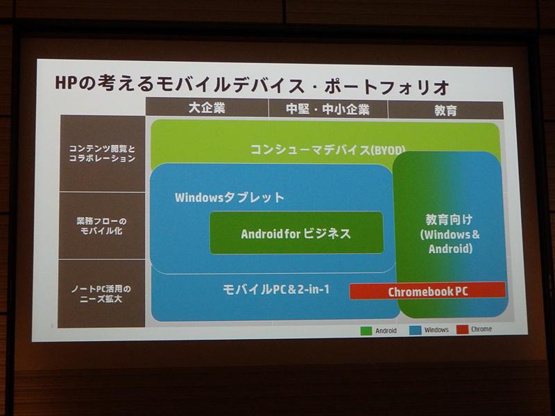 HP製品のポートフォリオ