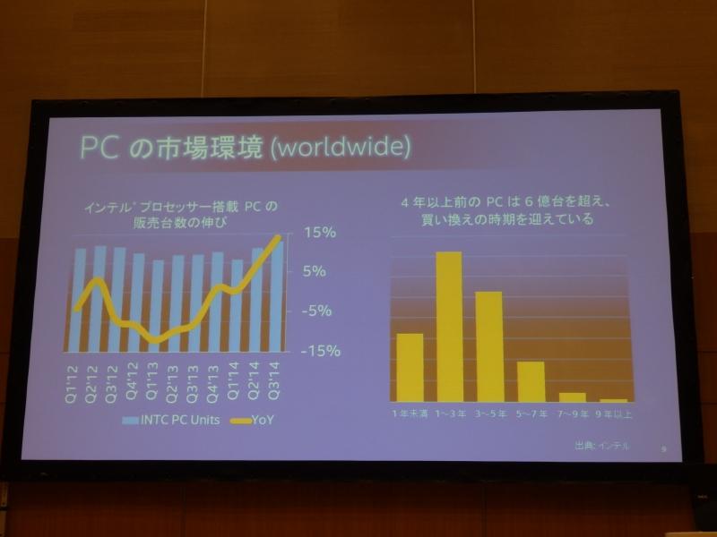 世界全体のPC市場の推移。未だ4年以上前のPCが6億台稼働していおり、その買い替え先としての役目を担う第5世代Coreプロセッサ