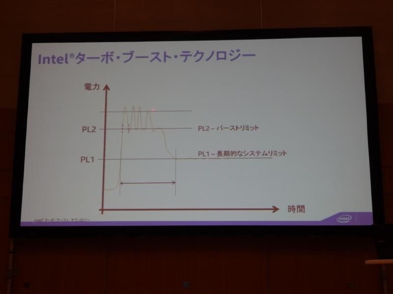 IntelのTurbo Boost。PL1とPL2のパラメータが用意されているが、これまでは何もしないとバッテリに対し過大な電流を要求することがあった