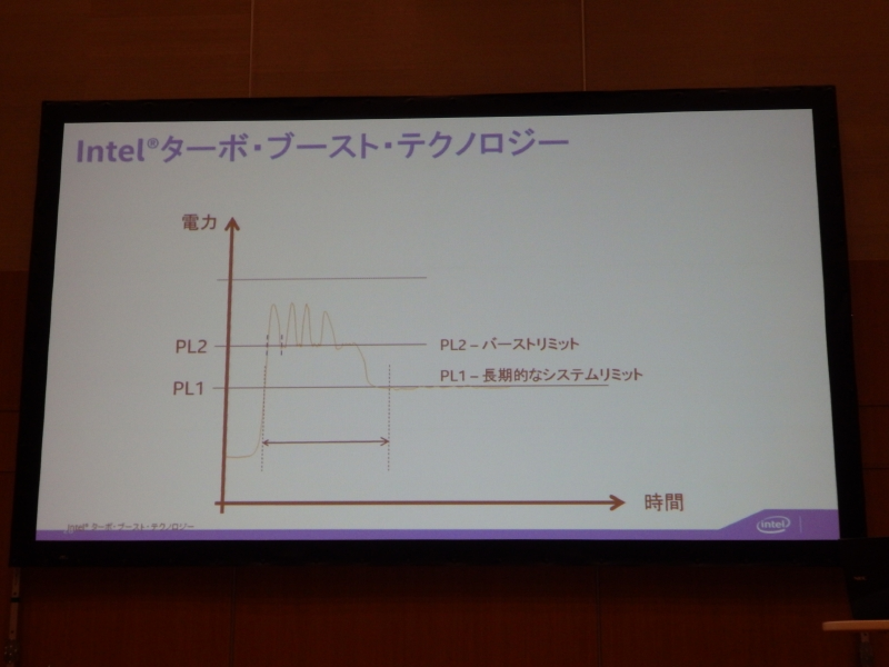 そこで、バッテリの電流仕様を考慮してPL2を設定するが、そうすると電流に余力を残してしまう