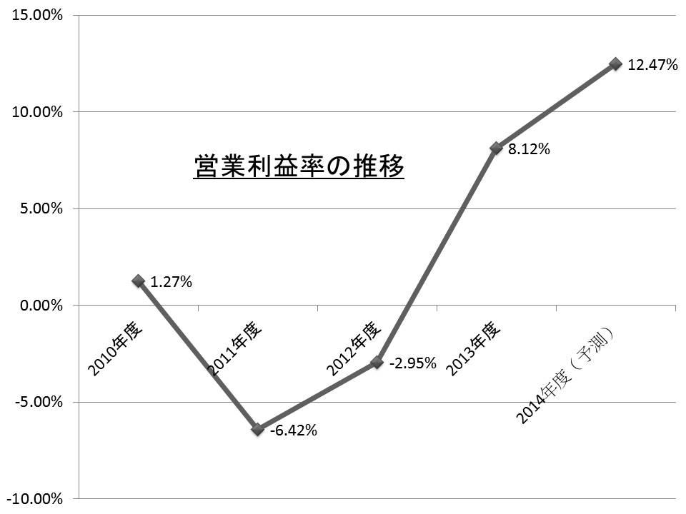ルネサスの年度別営業利益率(営業損益/売上高)の推移。ルネサスの公表資料を基に筆者が作成した