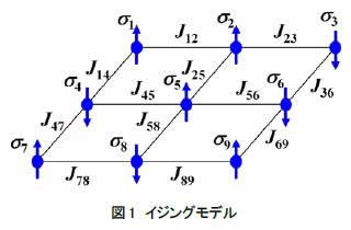 +/-の状態を持つ格子上で隣接点間の相互作用を考慮する強磁性体のイジングモデル