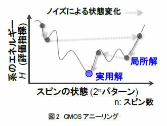 CMOSアニーリングでは外部からノイズを加えることで特定の局所解に留まることなく、最適な実用解を求める