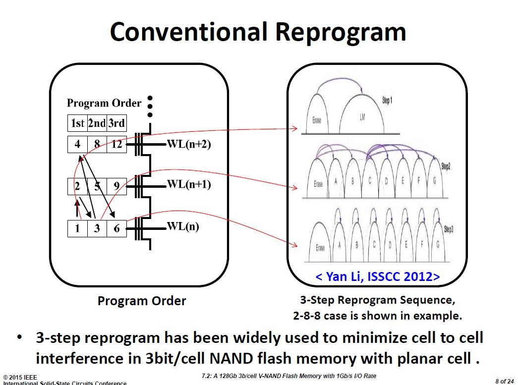 従来技術(プレーナ技術あるいは2D NAND技術)によるTLC方式メモリセルのプログラム動作