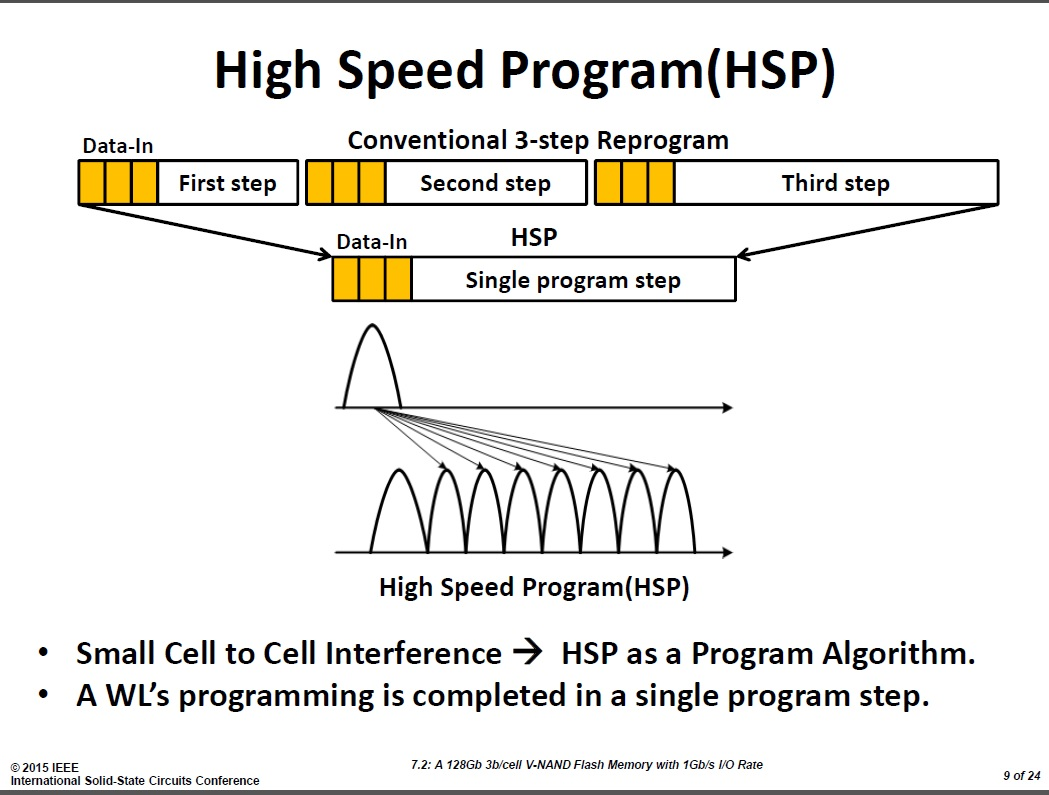 今回開発した3D NAND技術によるTLC方式メモリセルのプログラム動作
