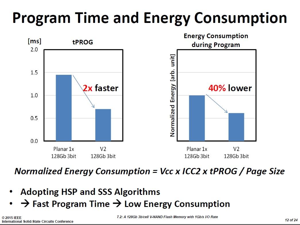 プログラム時間の短縮(左)とエネルギー消費の削減(右)