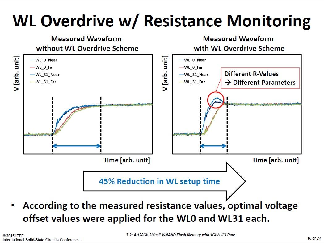 ワード線のオーバードライブによるセットアップ時間の短縮