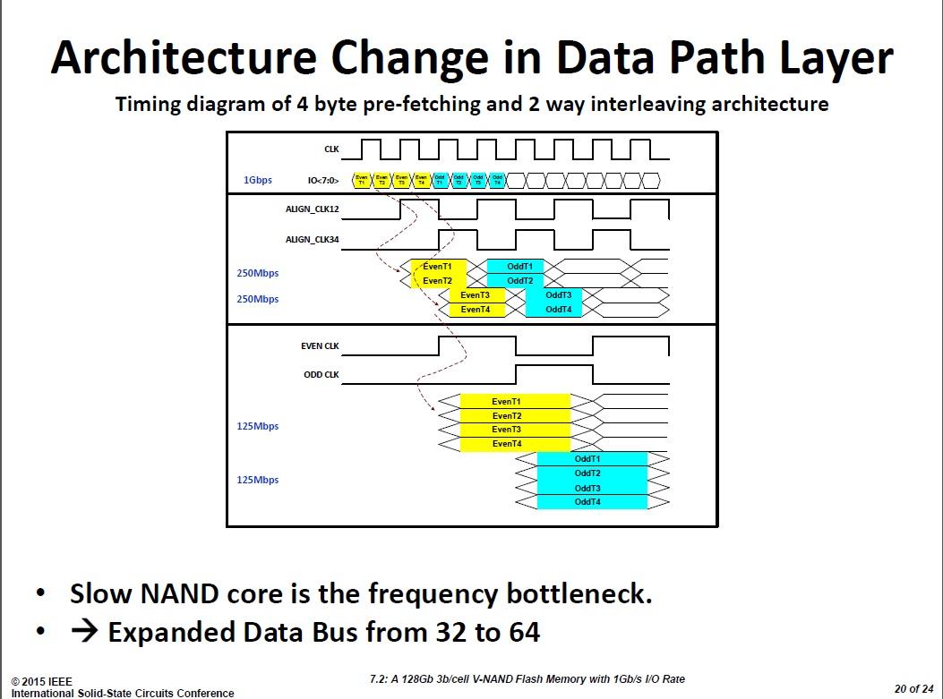 データパスのアーキテクチャ。1Gbpsと高いデータ転送速度を実現する。入出力回路では最初にデータ転送速度を250Mbpsと4分の1に減らすとともに、2ウェイのインタリーブで動かす。次段ではデータ転送速度を125Mbpsとさらに半分に減らしている