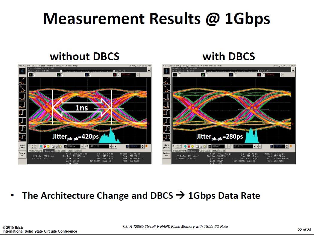 1Gbpsの速度で入出力する信号のアイパターン。左は内部電源回路で電流容量を調整しないときのアイパターン。電源電圧の変動によってジッターが大きくなっている。右は電流容量を調整したときのアイパターン。電源電圧の変動が小さくなり、ジッターが減少した