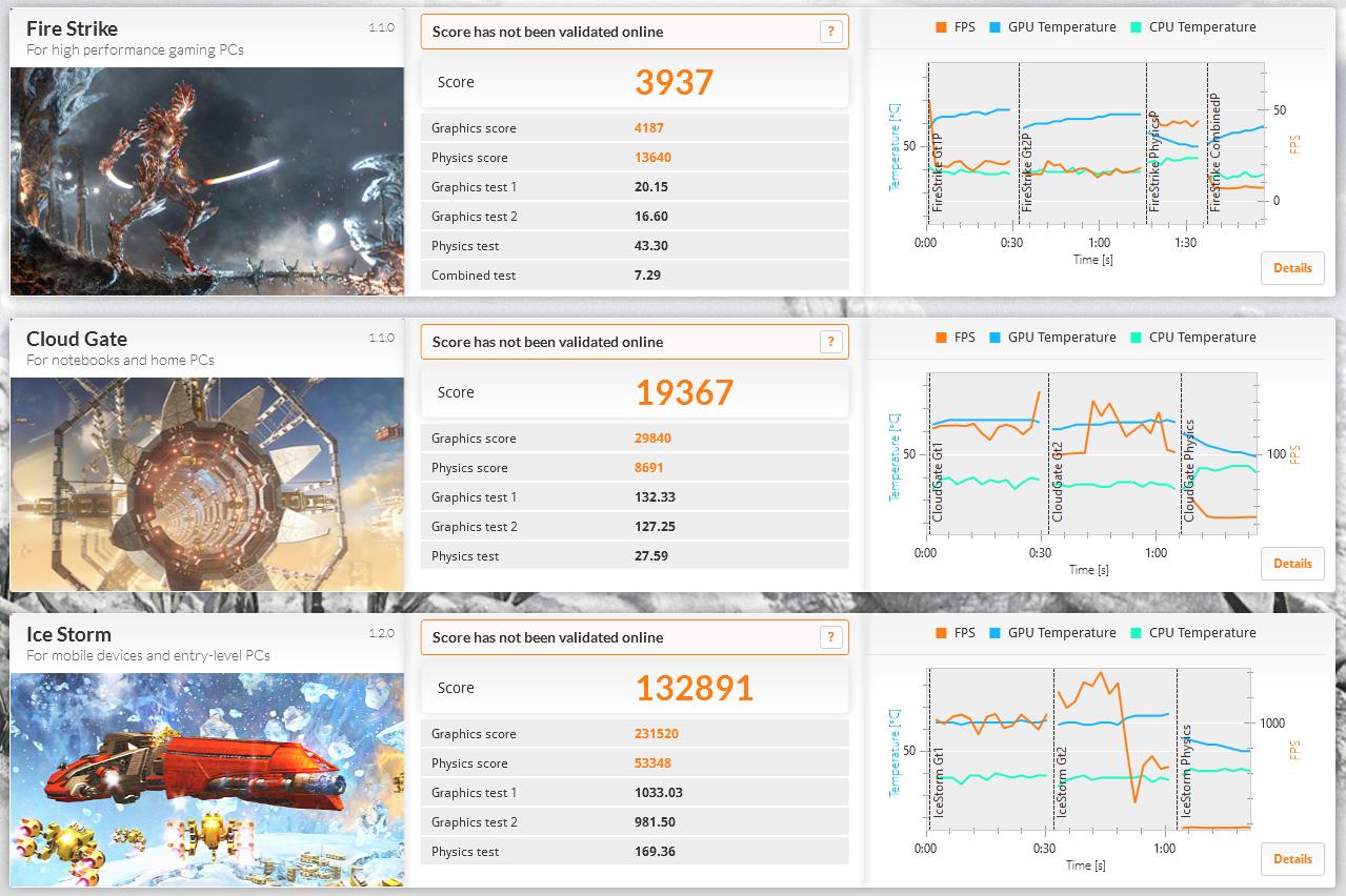 3DMark。Ice Storm 132891、Cloud Gate 19367、Fire Strike 3937