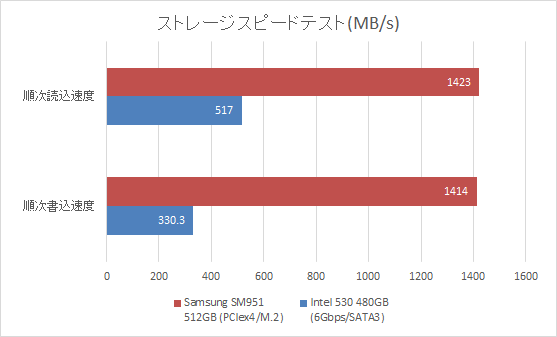 M.2 SSDのベンチ結果
