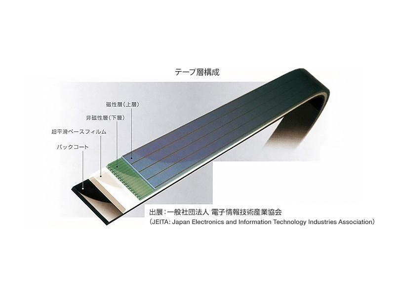 磁気テープの構造