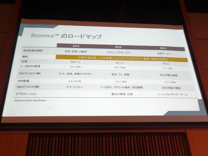 Rezenceのロードマップ