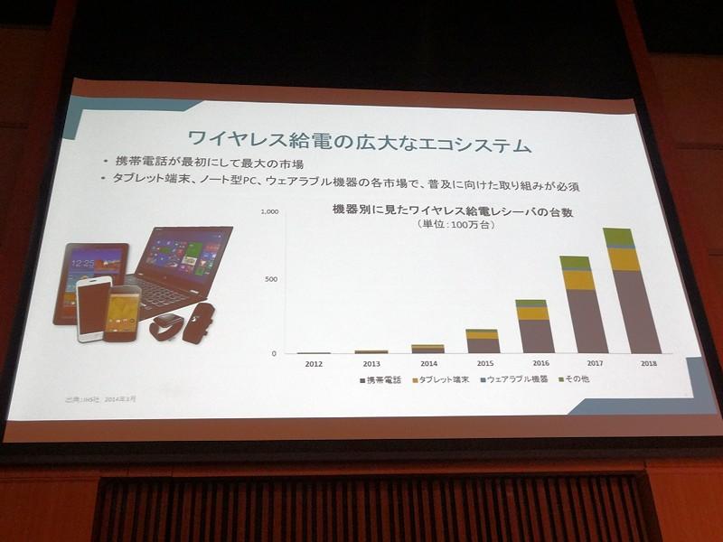 機器別の給電レシーバ台数の増加グラフ