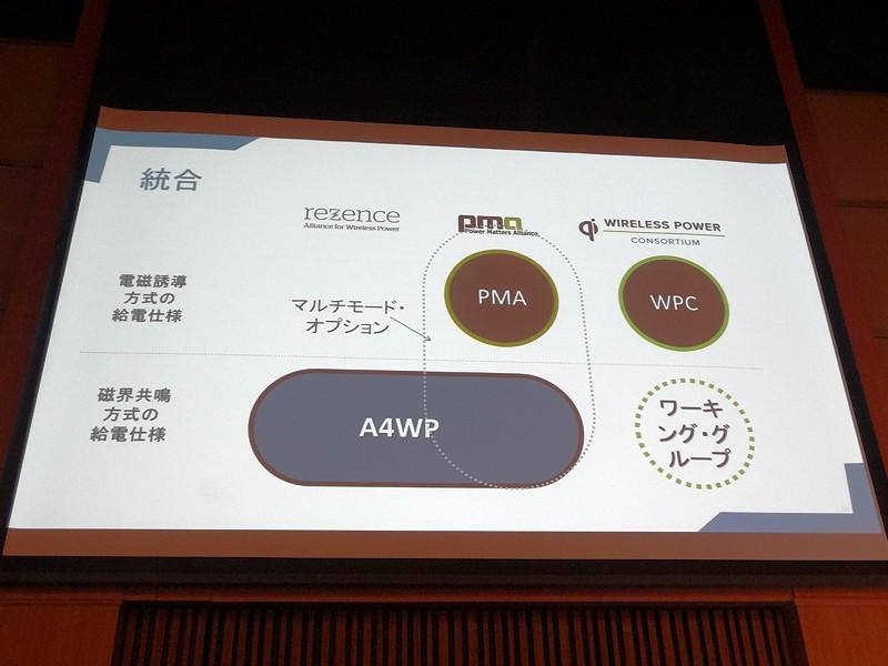 A4WPとPMAの統合