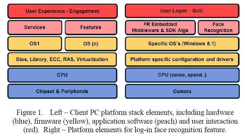 ユーザーの顔認識機能を組み込んだPCの構造。左のスタックは標準的なクライアントPCの構造。右はユーザーをカメラと顔認識によってログインするスタックの構造である。IRPS2015の講演論文から引用した