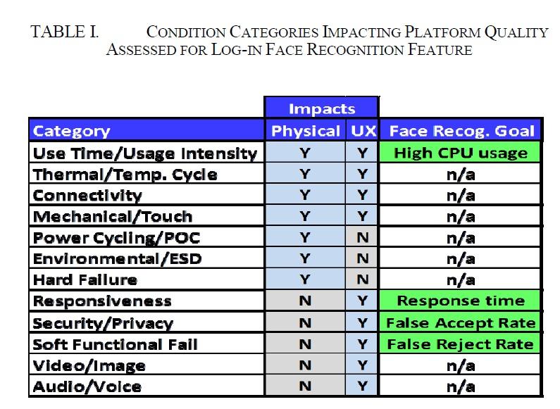 品質の評価項目。「Physical」とあるのは標準的なPCで把握できる情報(「Y」の項目)。「UX」とあるのはユーザー体験によって把握できる情報(「Y」の項目)。右端は今回の開発プロジェクトが目標として設定した項目。IRPS2015の講演論文から引用した