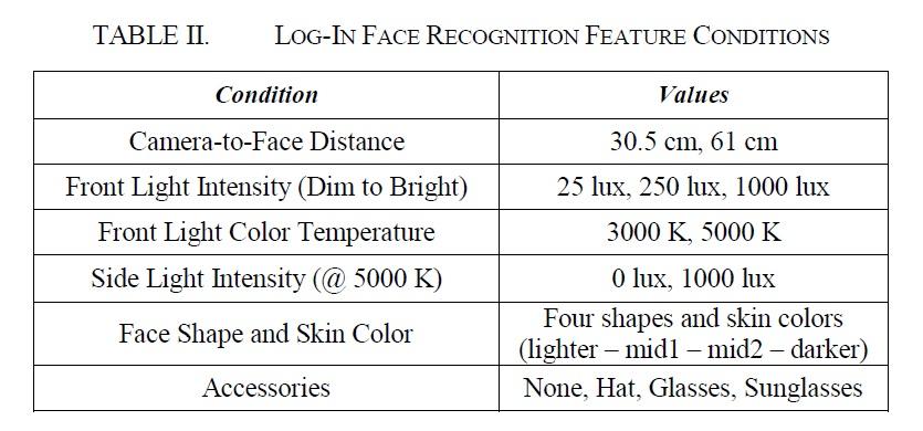 顔認識によってログインする実験を実施した時のさまざまな条件。条件を変更してログイン状況を調べた。IRPS2015の講演論文から引用した