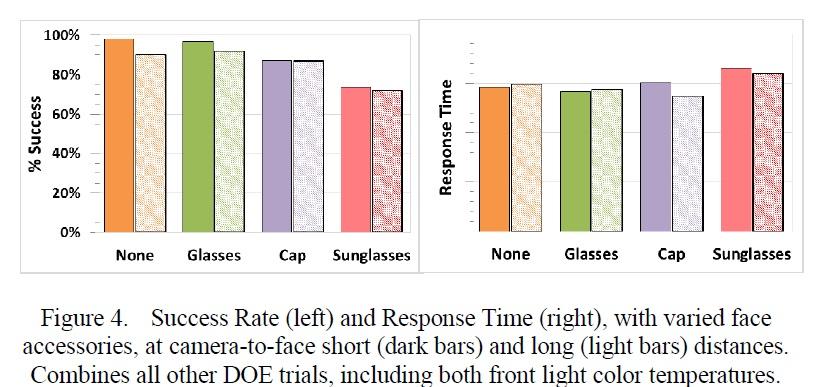 ログインの実験結果。アクセサリ(なし、メガネ、野球帽、サングラス)の有無による違い。左は成功率、右は所要時間。IRPS2015の講演論文から引用した