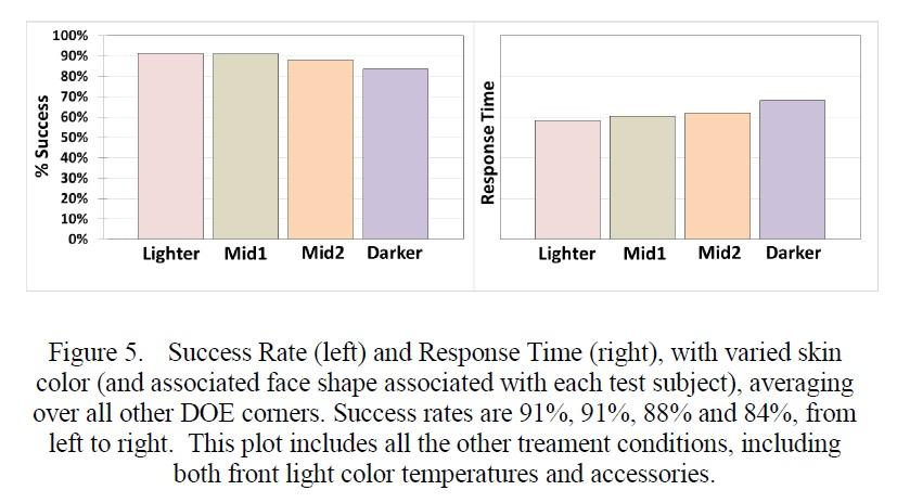 ログインの実験結果。皮膚の色による違い。左は成功率、右は所要時間。IRPS2015の講演論文から引用した