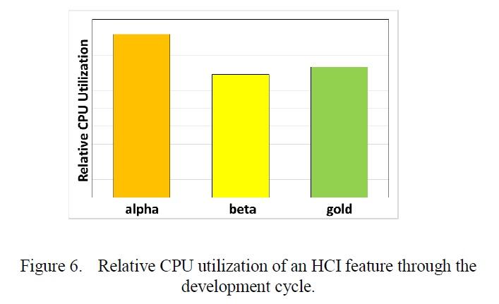 CPUの使用率の変化。左が初期状態(アルファ)。中央はPCが独自に使用率を下げた状態(ベータ)。右はPCとユーザーの相互作用(HCI:Human Computer Interaction)によって最適な使用率に設定した状態(ゴールド)。IRPS2015の講演論文から引用した
