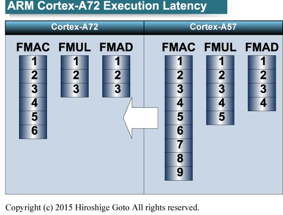 "Cortex-A72の実行遅延<br class="""">PDF版は<span class=""img-inline raw""><a href=""/video/pcw/docs/699/491/p10.pdf"" ipw_status=""1"" ipw_linktype=""filelink_raw"" class=""resource"">こちら</a></span>"