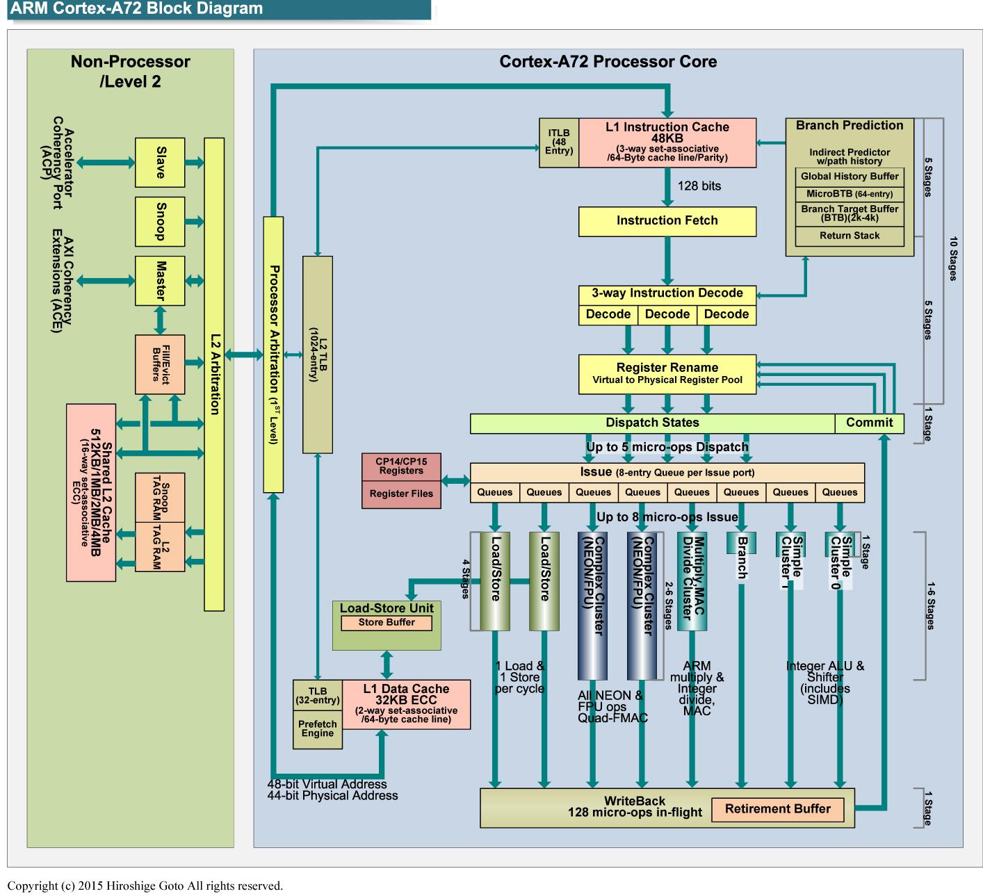 "Cortex-A72のブロック図<br class="""">PDF版は<span class=""img-inline raw""><a href=""/video/pcw/docs/699/491/p4.pdf"" ipw_status=""1"" ipw_linktype=""filelink_raw"" class=""resource"">こちら</a></span>"