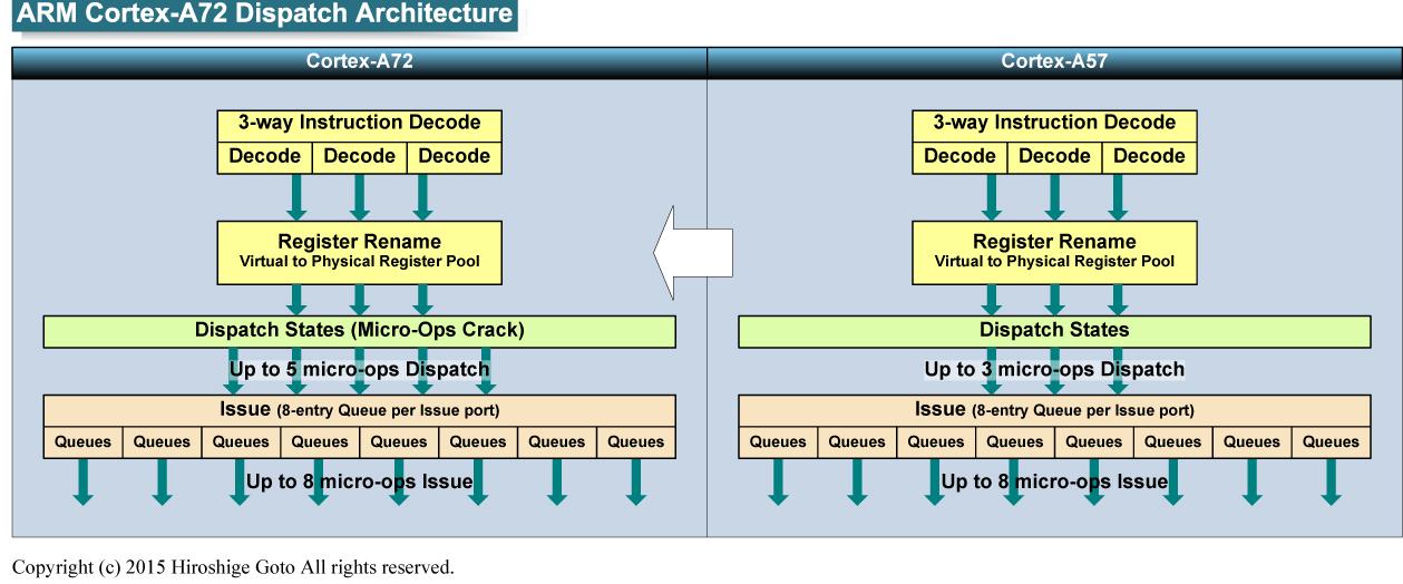 "Cortexのディスパッチアーキテクチャ<br class="""">PDF版は<span class=""img-inline raw""><a href=""/video/pcw/docs/699/491/p8.pdf"" ipw_status=""1"" ipw_linktype=""filelink_raw"" class=""resource"">こちら</a></span>"