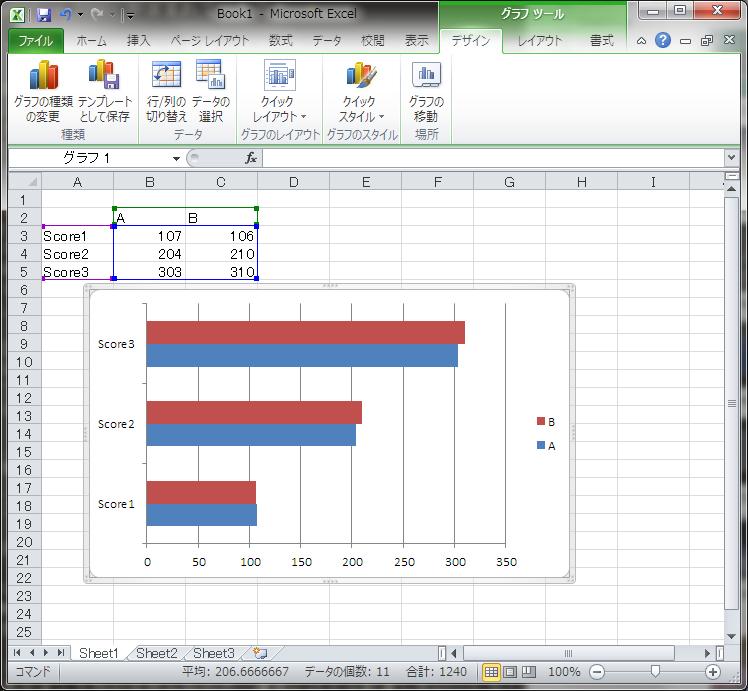 Excelのデフォルト設定でグラフを作成したところ。上から順に並べたスコアが、下からの積み重ねとなってしまっている