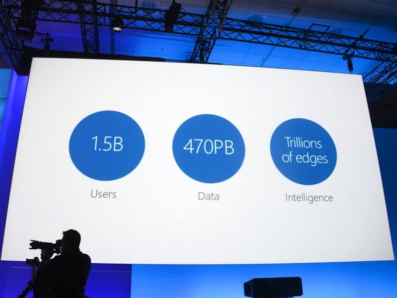 今、Officeは15億人のユーザーを抱える巨大プラットフォーム