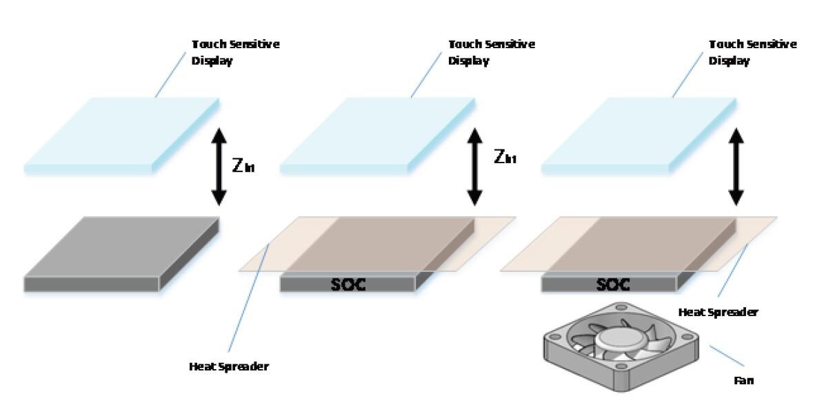 タッチパネルとSoCの位置関係。左は放熱器具を使わない場合(ケース1)、中央はヒートスプレッダを挿入した場合(ケース2)。右はヒートスプレッダと放熱ファンを使用した場合(ケース3)。IRPS2015の講演論文から引用した