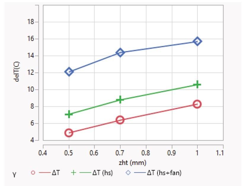 タッチパネルとSoCの距離(Zht、水平軸)と、タッチパネルとSoCの温度差(ΔT、垂直軸)の関係。グラフの記号でΔTとあるのは放熱器具を使用していない場合(ケース1)、ΔT(hs)とあるのはヒートスプレッダを挿入した場合(ケース2)、ΔT(hs-fan)とあるのはヒートスプレッダと放熱ファンを使用した場合(ケース3)。IRPS2015の講演論文から引用した
