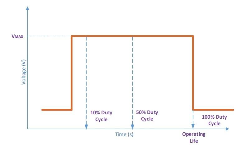 SoCの電源電圧がオンになっている時間の比率(デューティ比)。IRPS2015の講演論文から引用した