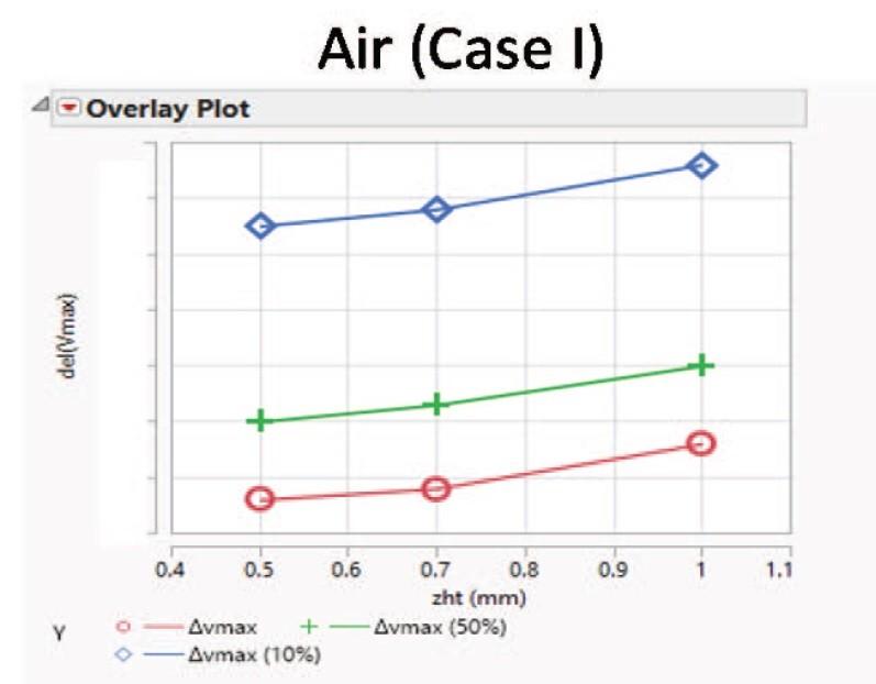 デューティ比と距離(Zht)の違いによる最大電圧(増分)の変化。IRPS2015の講演論文から引用した