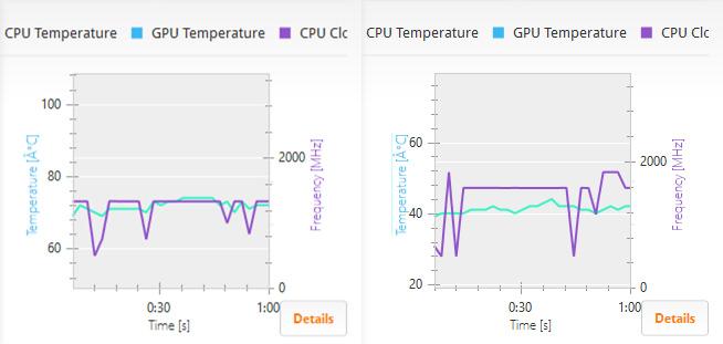 DG-STK1(左)と同じプロセッサを搭載した某8型タブレット(右)のPCMark 8のグラフ。プロセッサの温度は、開始の温度が違うので注意して欲しいが(1目盛り4度)、DG-STK1は70度程度、タブレットは40度程度と前者の方がかなり熱い。またDG-STK1のクロックは定格の1.33GHzからそれ以下。対してタブレットは1.6GHz辺りが一番多く場合によっては1.83GHzまで上昇しているのが分かる