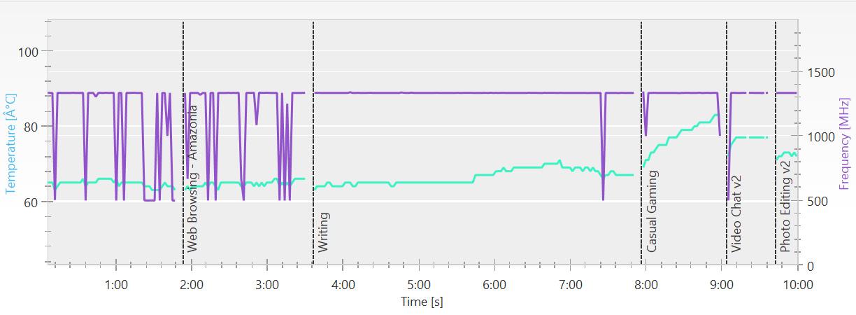 PCMark 8 バージョン2のグラフの詳細。クロック数は定格の1.33GHzもしくはそれ以下で動作しているのが明確に分かる。また温度は64度から始まり、Casual Gamingで80度を超えている