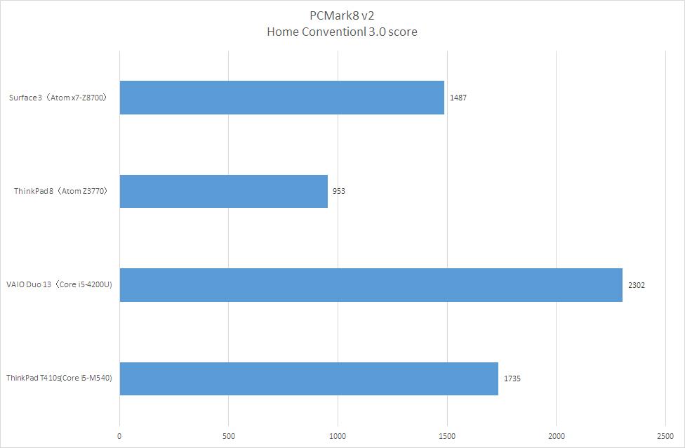 【グラフ1】PCMark8 v2
