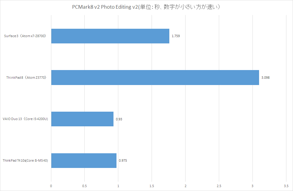 【グラフ2】PCMark8 v2 Photo Editing v2
