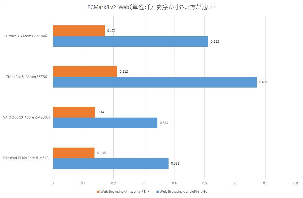 【グラフ3】PCMark8 v2  Web
