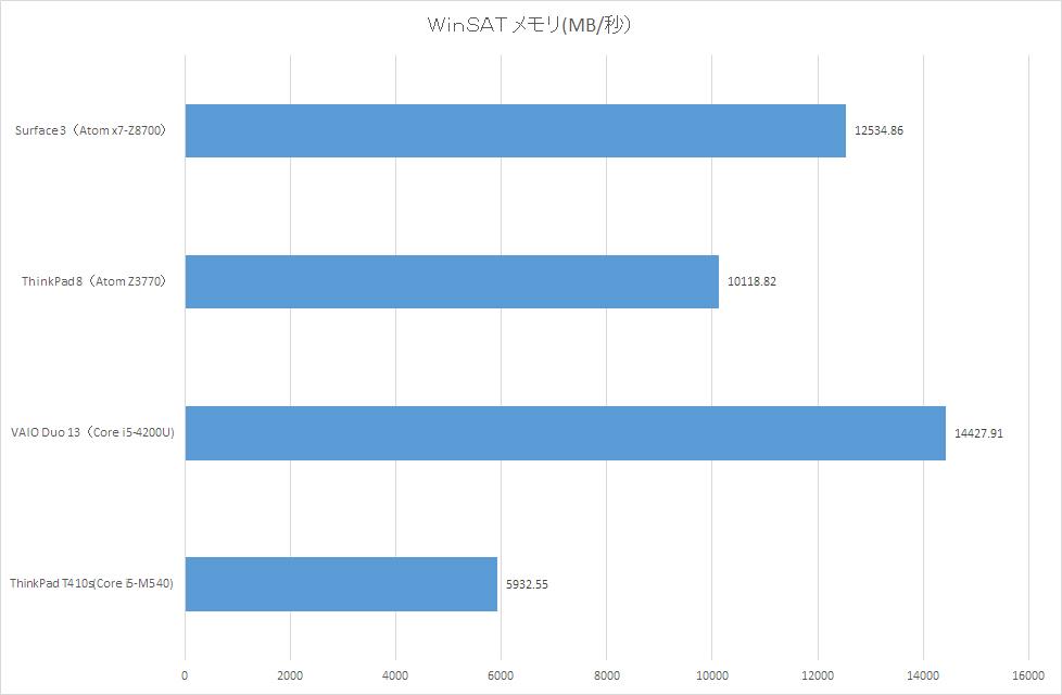 【グラフ6】WinSAT メモリ