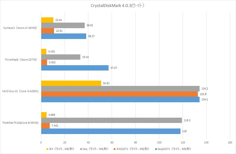 【グラフ8】CrystalDiskMark 4.0.3(ライト)