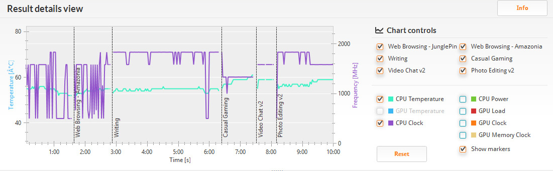 PCMark 8 バージョン2のHome/詳細。クロックは1.33GHzから最大の1.83GHz。プロセッサの温度は、55~60度辺りで収まっているのが分かる